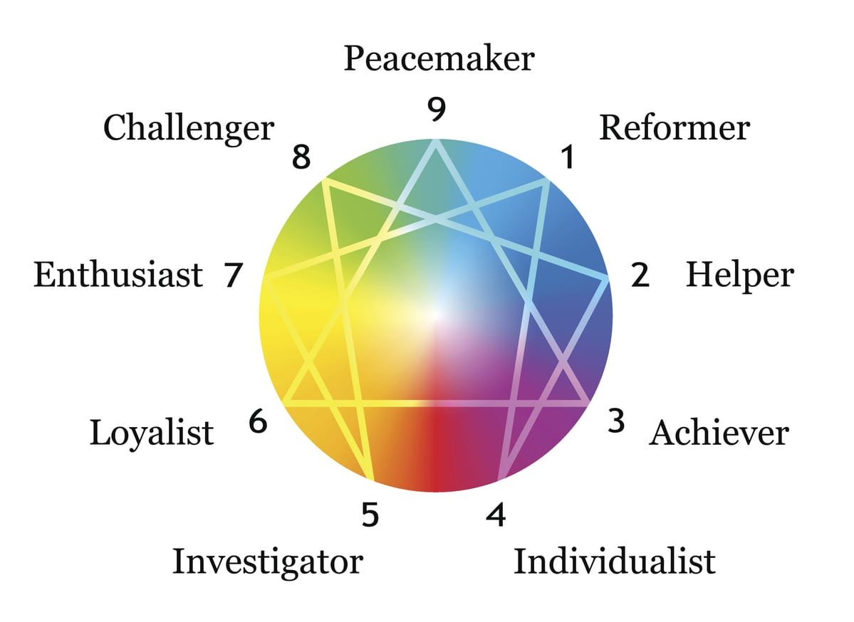 Enneagram figure with numbers from one to nine concerning the nine described types of personality around a rainbow gradient sphere. Vector illustration on white background.